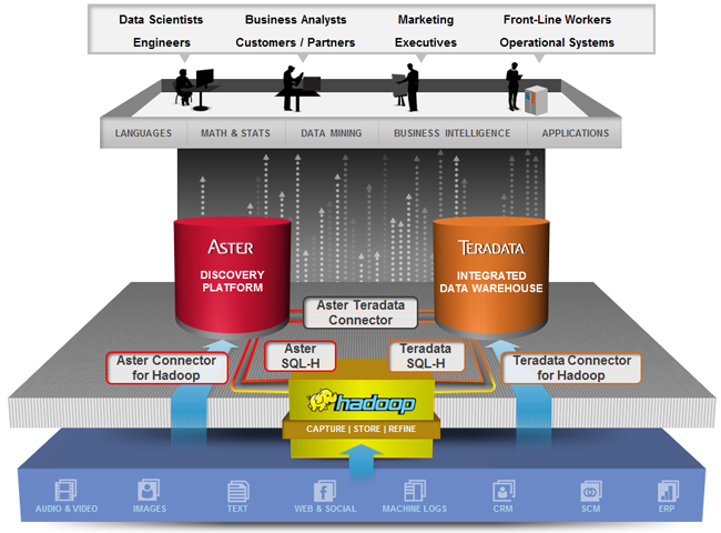 an introduction to teradata From the button below you can try teradata sql assistant/web edition  that  provides an introduction to relational databases and teradata sql assistant.