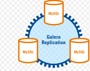How to Configure a Galera Cluster with MySQL