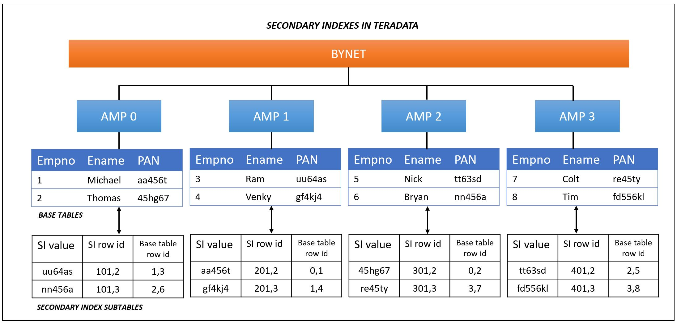 Teradata: Secondary Indexes in Teradata