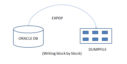DATAPUMP IN ORACLE 12c