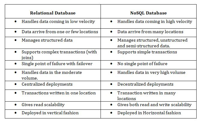 Cassandra-Similarities and Differences between the SQL and