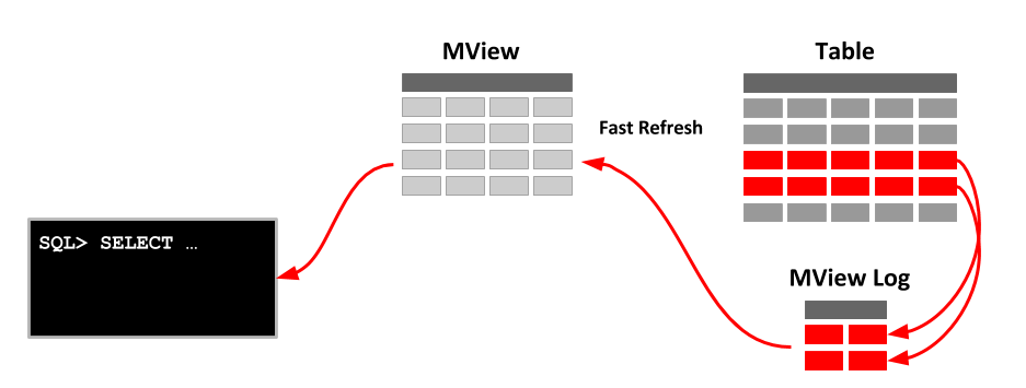IMPLEMENTING REPLICATION CONCEPT USING MATERIALIZED VIEWS.