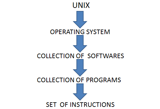Introduction to UNIX(Session -01).