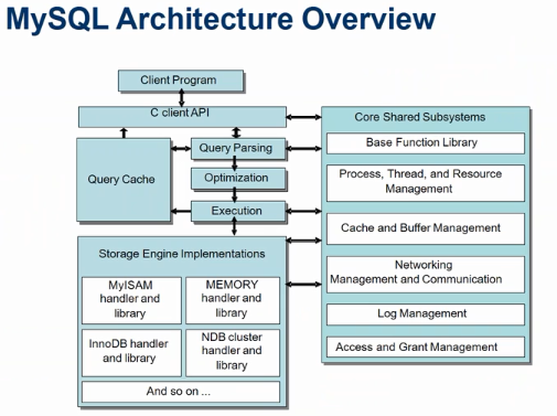 MySQL Architecture-01(Article -04)