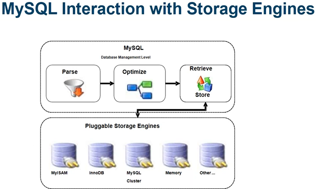 STORAGE ENGINES IN MySQL (Article -12)