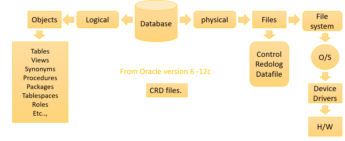 ORACLE ARCHITECTURE -1