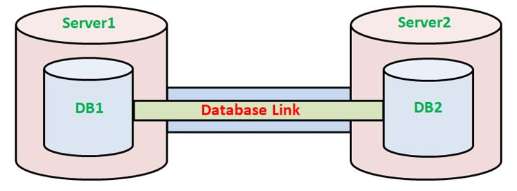 DATABASE LINK IN ORACLE