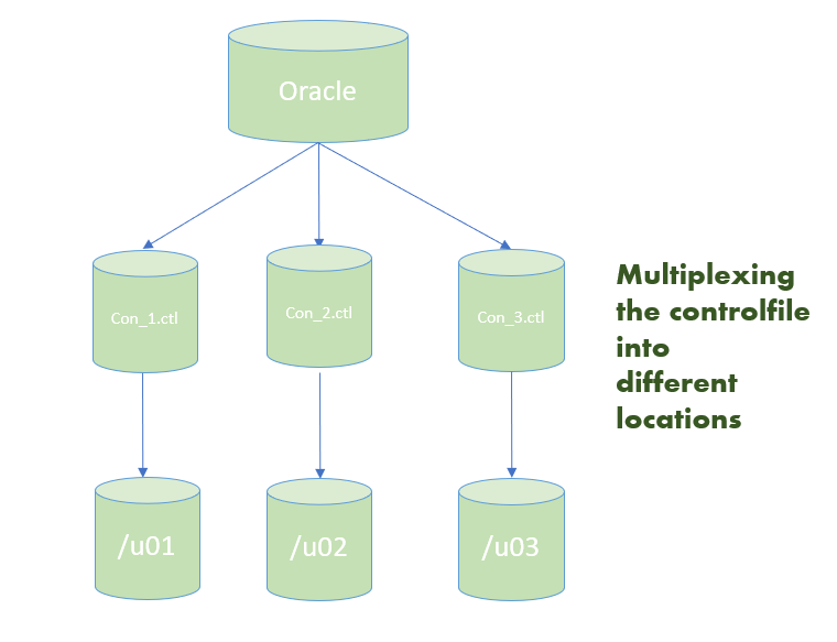 Controlfile Multiplexing and De-Multiplexing In Oracle12c