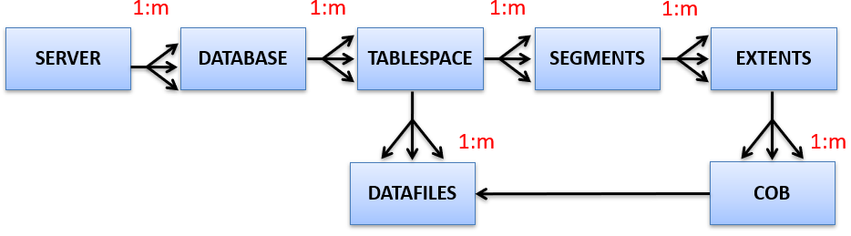 Storage Management in Oracle -1