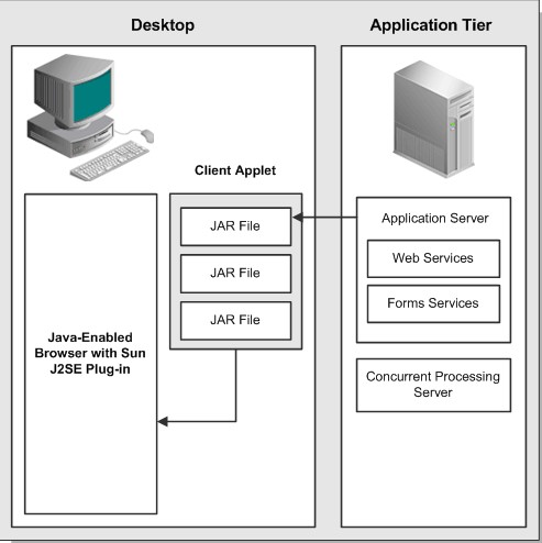 ORACLE APPS : EBS ARCHITECTURE-1