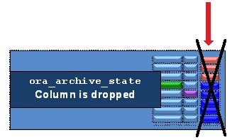 Oracle : In-Database Archiving in Oracle Database 12c Release 1