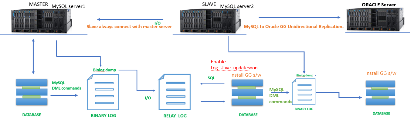 MySQL to Oracle Heterogeneous Unidirectional Replication using Slave Server Bin log