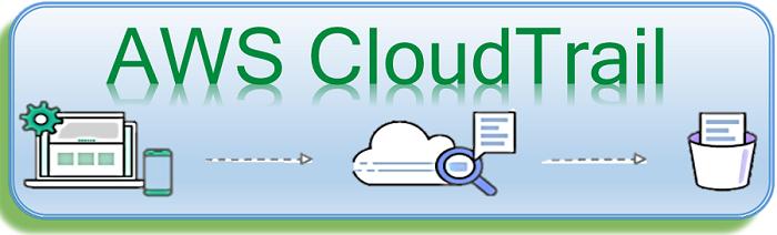 Amazon CloudTrail in AWS(Amazon Web Services)